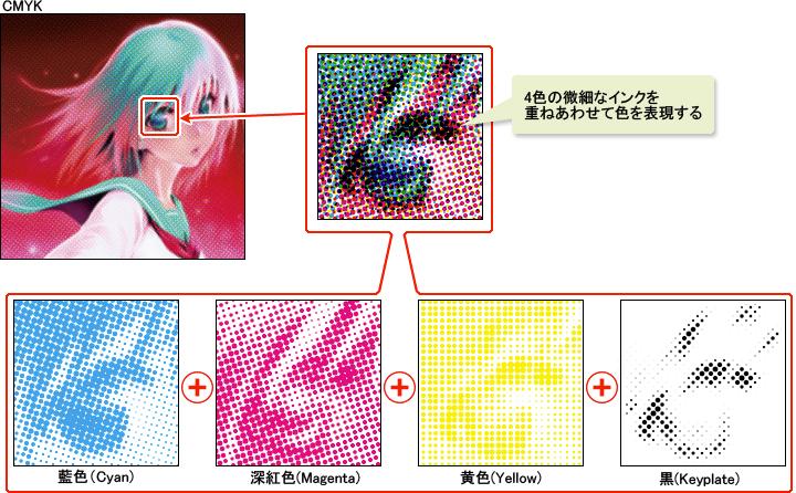 4色のインクで表現するCMYK