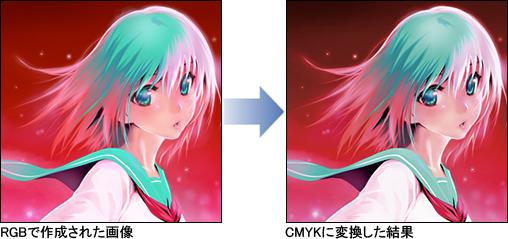 RGB to CMYK変換