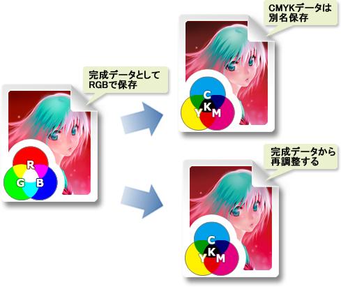 完成データはRGB形式で保存しておく