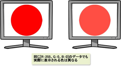 同じ「R:255、G:0、B:0」のデータでも、モニタによって色が変わる