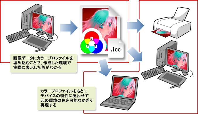 カラープロファイルを使った色再現プロセス