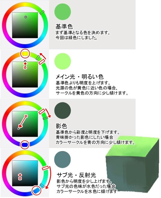 6基本的な着色 Shihouが描く女の子メカ宝石の3つの異なる質感