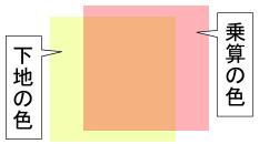 合成モード[乗算]の塗り重ね