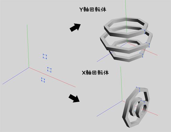 [7] 回転体の活用法